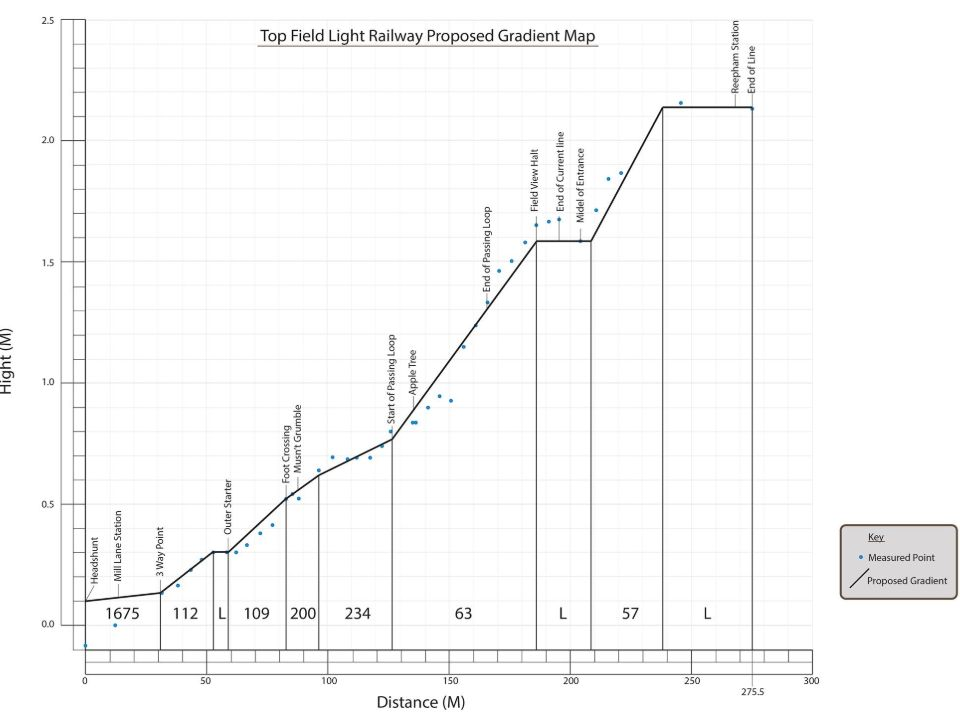 top field light railway proposed gradient map